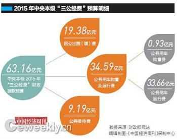 """2014年行政事业单位""""三公""""经费58.8亿减少12.71亿"""