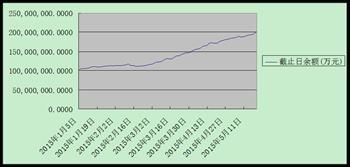 融资余额首次突破2万亿资金倾向权重蓝筹