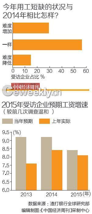 报告:珠三角制造业用工荒持续遇工资上涨等挑战