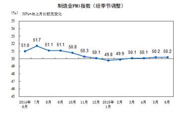 统计局:6月制造业生产平稳企业发展动力仍显不足