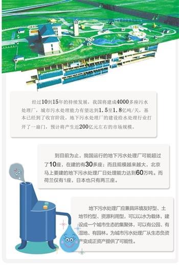 地下污水处理厂应运而生发展势头迅猛
