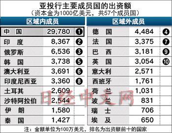 日媒:亚投行有近2%资本金未分配给57个创始成员国
